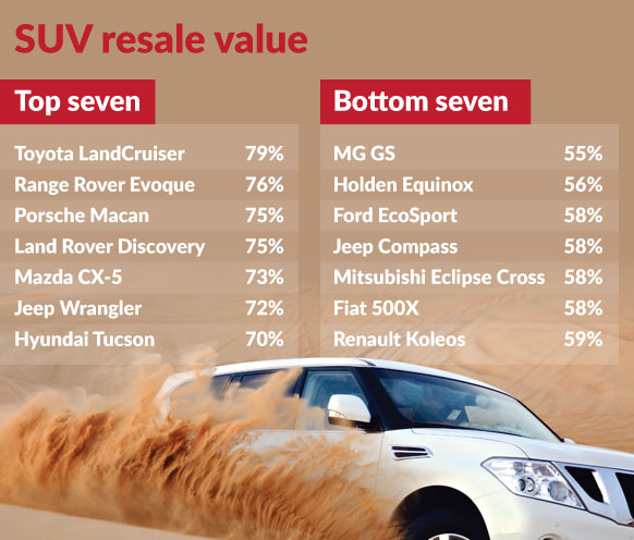best used cars for tall drivers australia