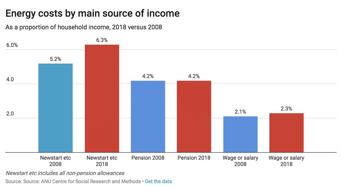 A graph showing the cost of energy as a portion of income 2008 - 2018.