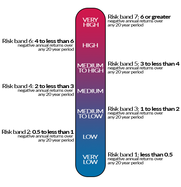 A graphic explaining the risk bands used by super funds.