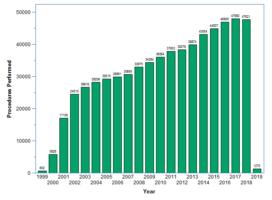 bar graph of hip procedure figures