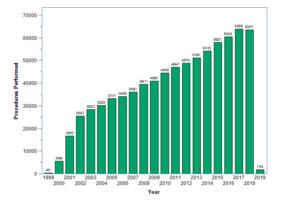 bar graph showing knee procedure figures