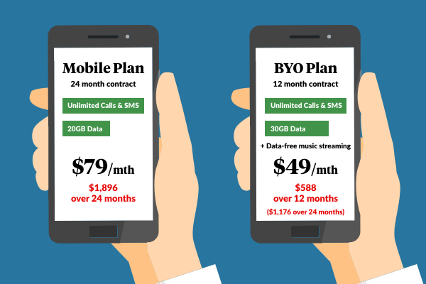 A comparison of two Telstra plans.