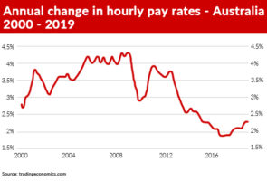A graph tracking changes in hourly pay rates in Australia from Trading Economics.