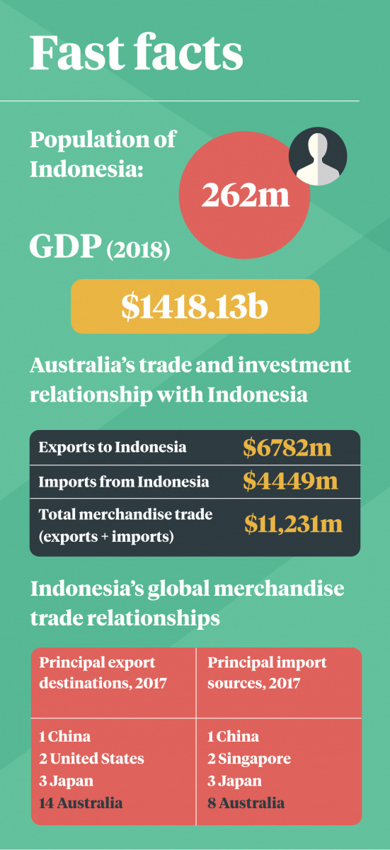 Fast facts about Indonesia's economy.