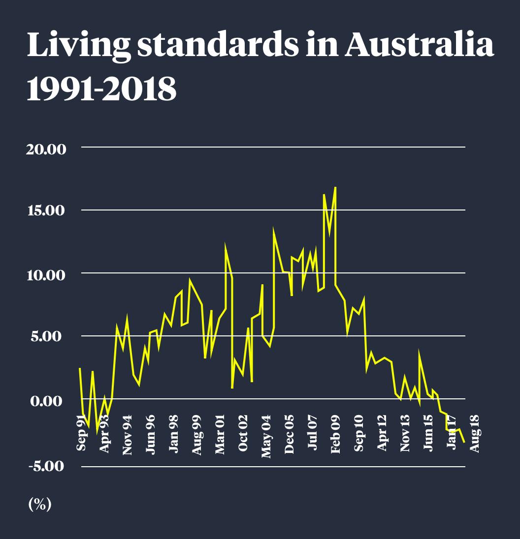 A graph tracking Australian living standards.