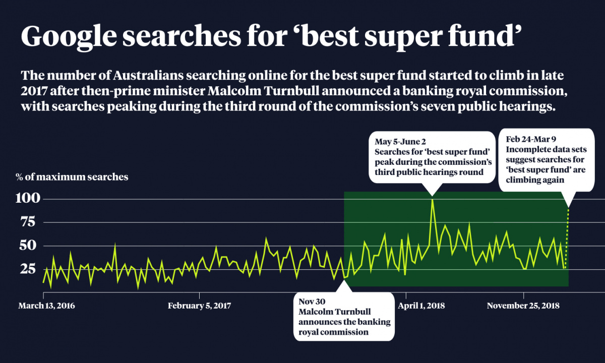 A table tracking the frequency of google searches for 'best super fund'.