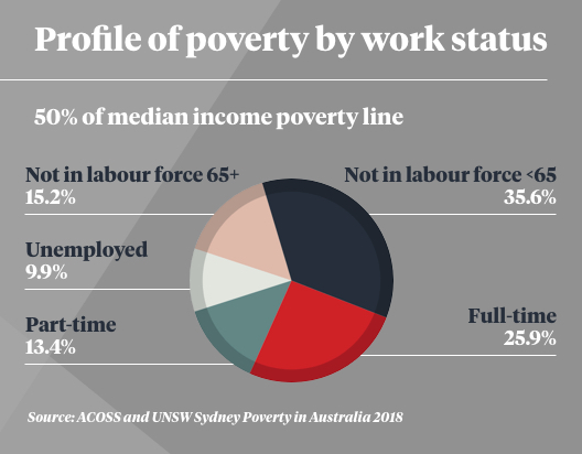 ACOSS' data on poverty in Australia