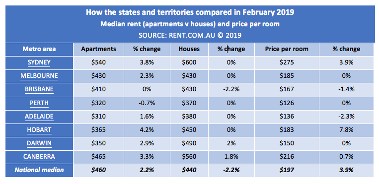 Graph comparing median rent increase February 2019