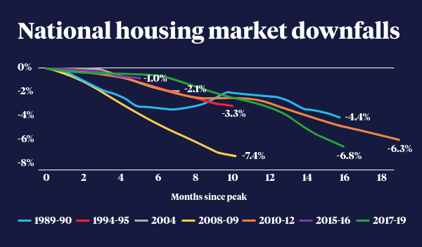 Graph showing the housing market downturns