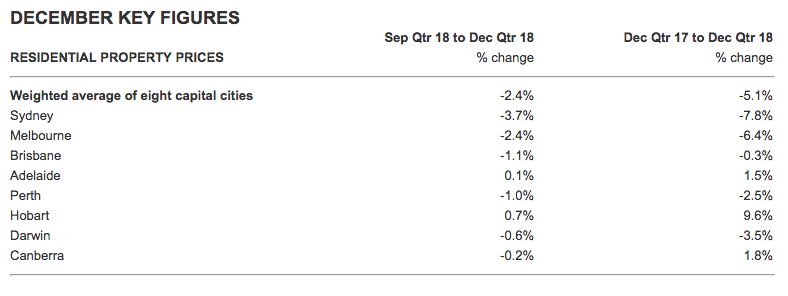ABS data on December quarter