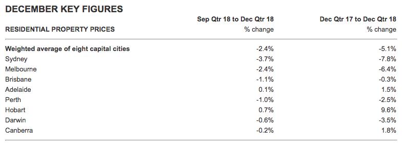 ABS data on December quarter