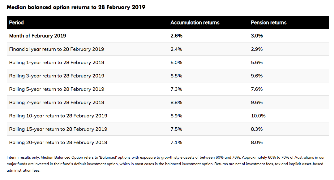Median balanced option returns to 28 February 2019