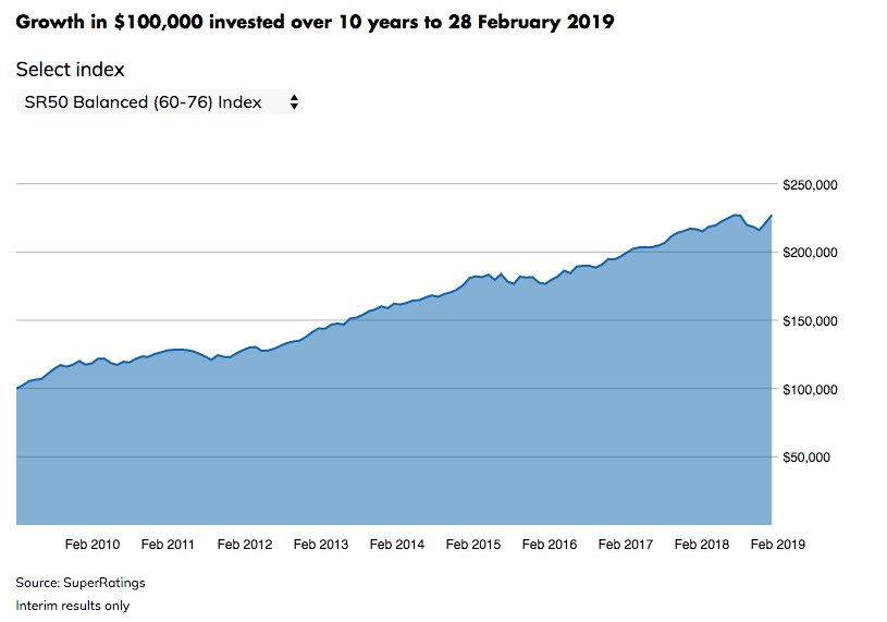 Growth in $100,000 invested over 10 years to 28 February 2019