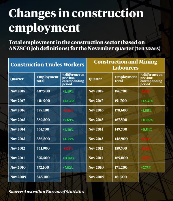 Ten years of November quarter construction employment data.