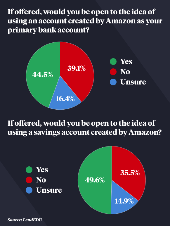 The results of a poll conducted by US financial comparison site LendEDU.