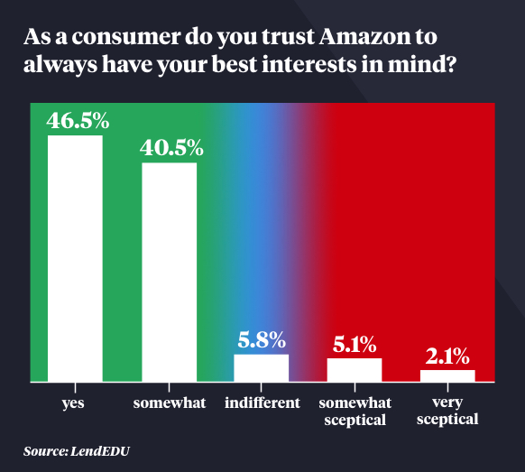 Amazon customers trust the business has their best interests in mind.