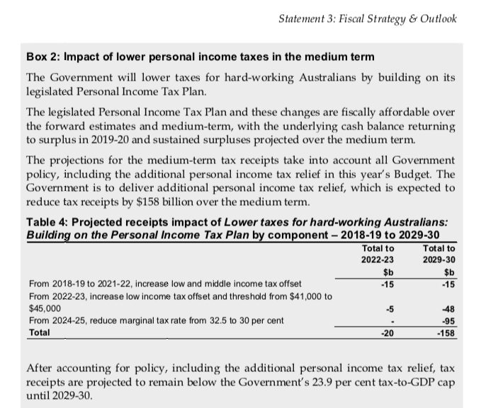 Budget income tax table