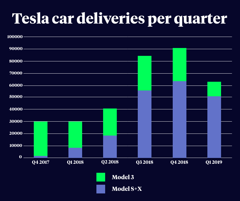 Elon Musk's Tesla cars might not be the next big thing after all