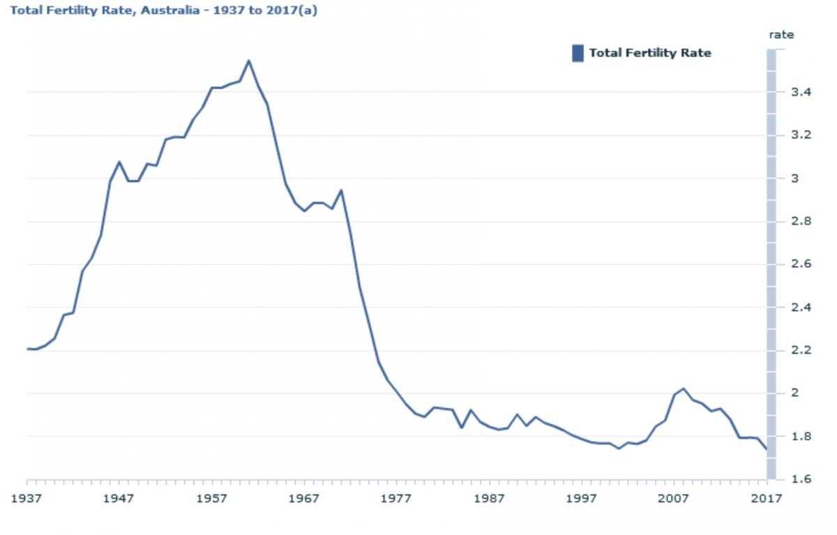 Australia's fertility rates from 1937-2017.