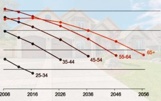A table showing declining home ownership rates.