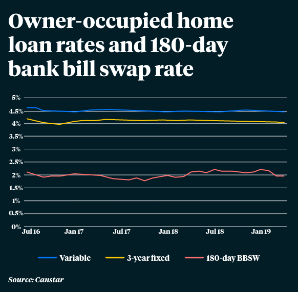 occupied home loan rates and 180-day bank bill swap
