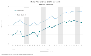 A graph tabling the price of crude oil on global markets.