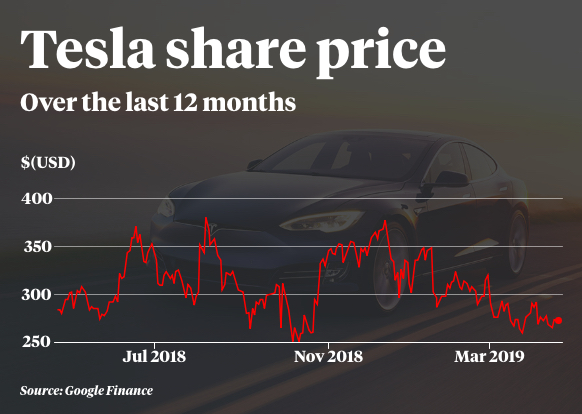 A graph depicting Tesla's share price over the past 12 months.