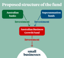 An infographic outlining how super funds and banks would invest in small businesses.