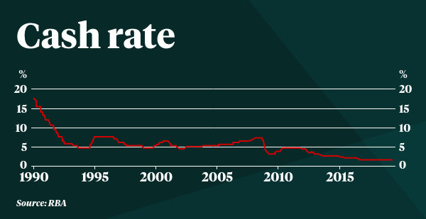 A table showing Australia's historic cash rate since 1990.