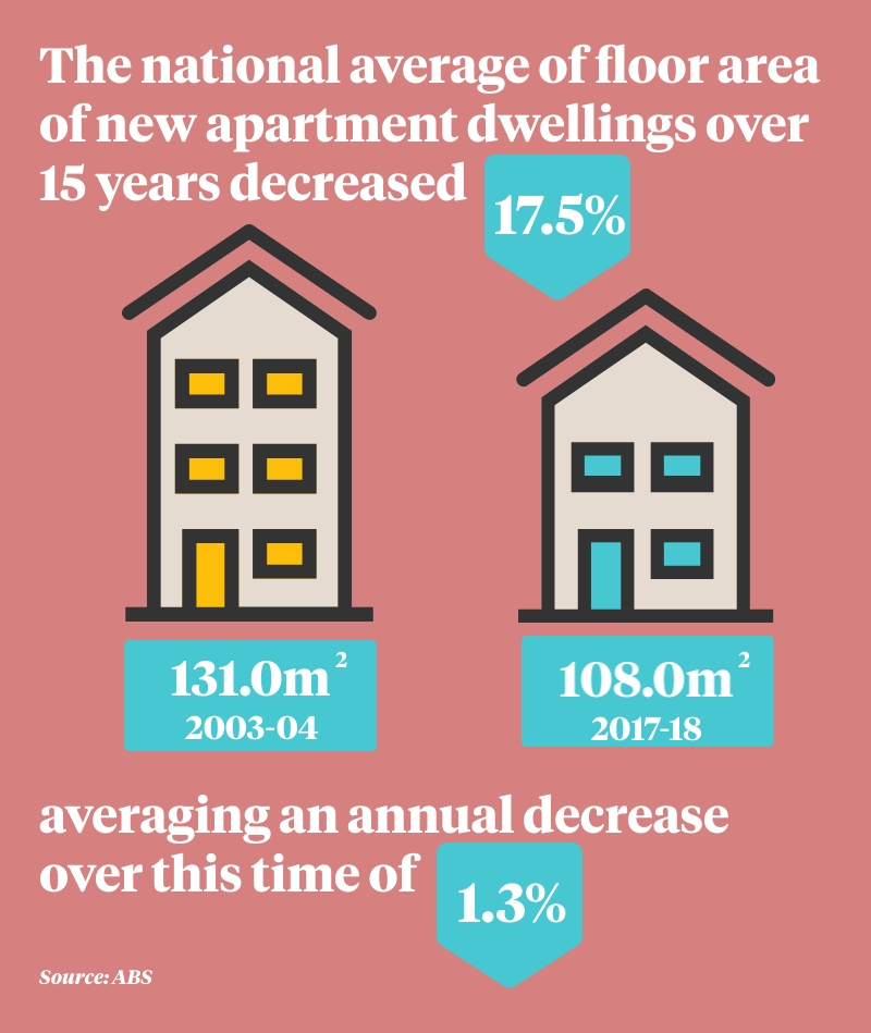 As more Australians choose to live in apartments, their size has dramatically shrunk.