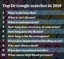 Dr Google top 10 searches 2018
