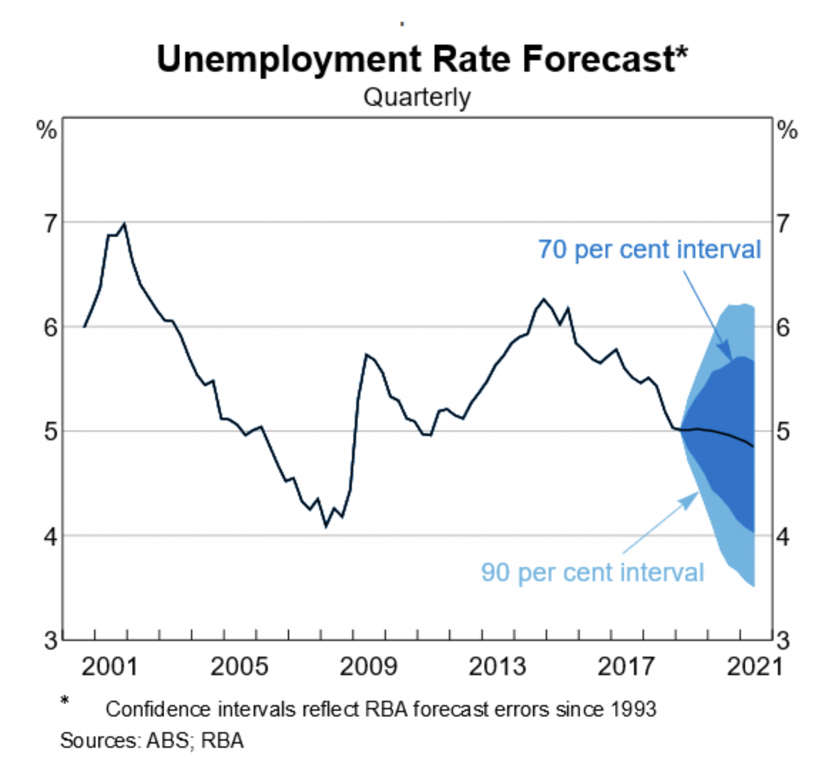 A table showing forecast unemployment rates and the RBA's error margins.