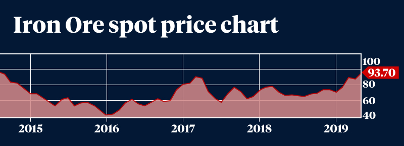 A graph showing 5 years of iron ore spot prices.