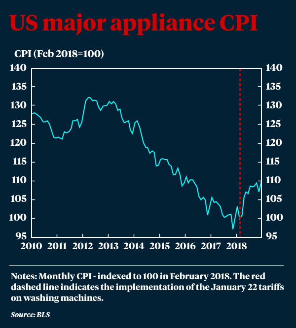 A graph showing CPI on major appliances in the US.