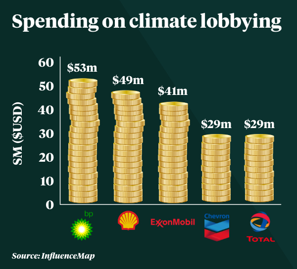 A graph showing how much each of the five major oil companies spend on lobbying.