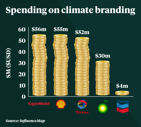 A graph showing how much each of the five major oil companies spend on branding.