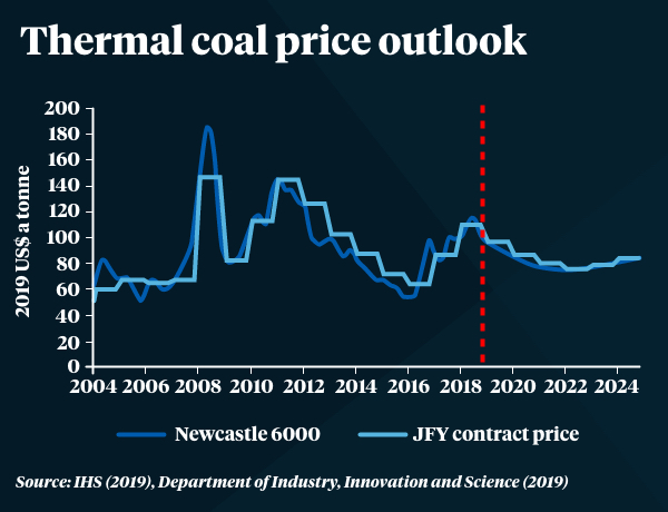 Department of Industry, Innovation, and Science's predictions for thermal coal prices.