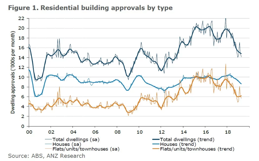 Residential buildings by type. Photo: ABS