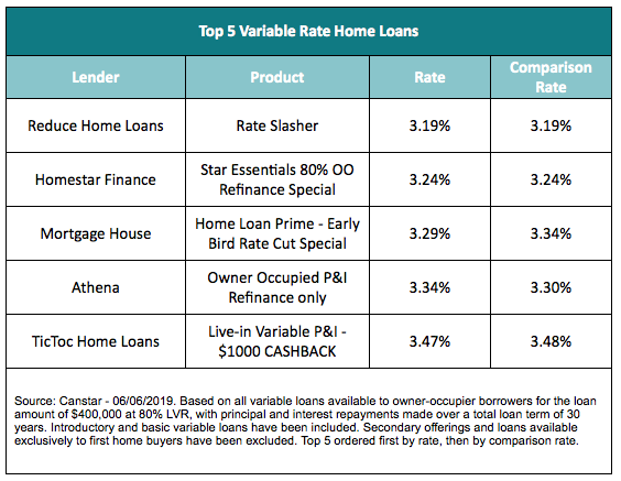 Top five variable home loan rates. Graph: Canstar