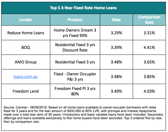 3-year fixed rate home loans. Graph: Canstar