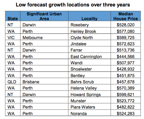 The 15 suburbs with the lowest forecasted growth. Graph: Sell or Hold