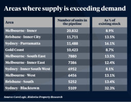 apartment oversupply australia