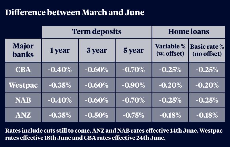 falling term deposit rates