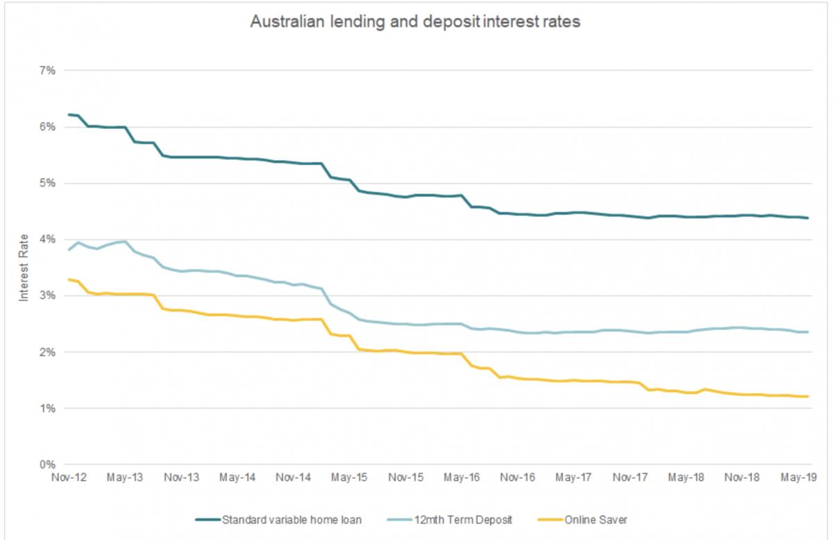 banks cutting term deposit rates