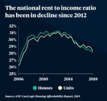 Rent to income ratio