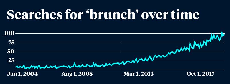 A graph detailing the increase in google searches for brunch in Australia