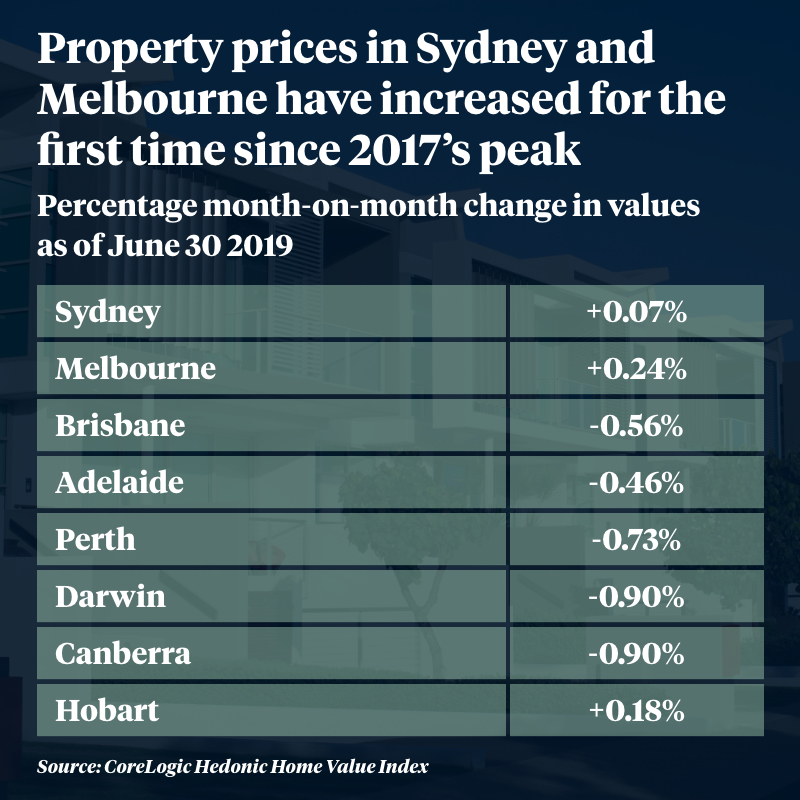 Property market recovery: 'The big test is when we get to spring'