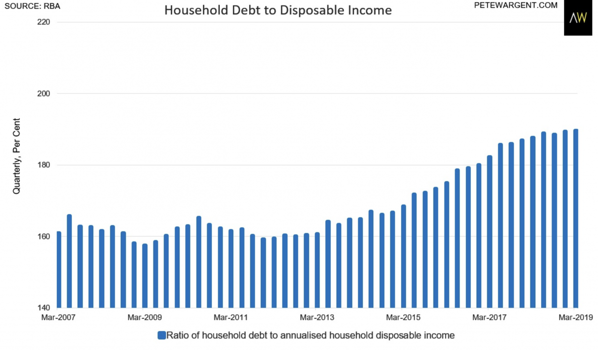 Why we're comfortable with our high household debt