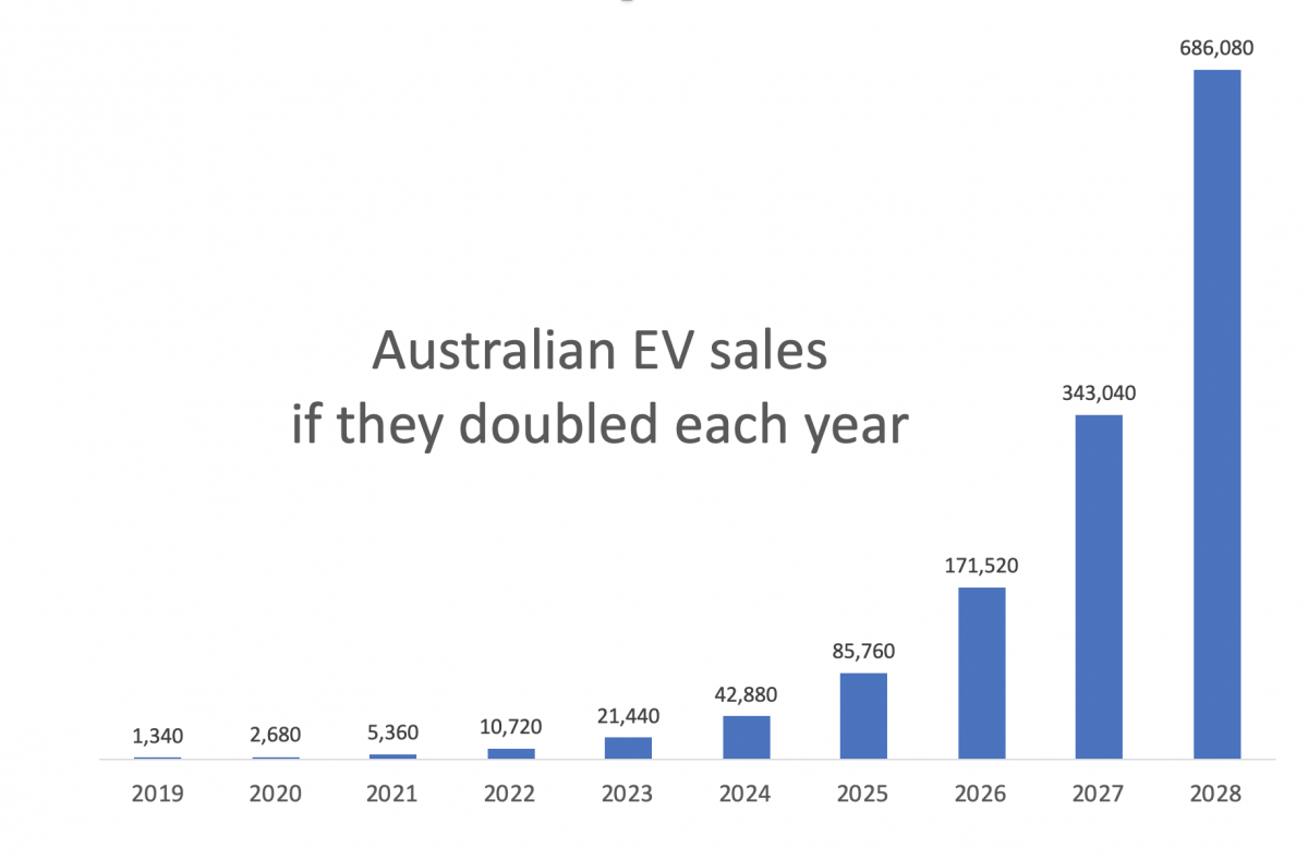 The sales statistics that show the electric car surge is