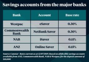 Big four savings accounts